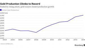 Rekordowy poziom wydobycia złota