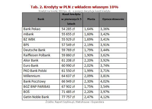 Kredyty w PLN z wkładem własnym 10%