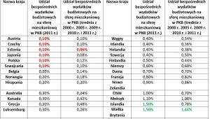 Wydatki na cele mieszkaniowe w wybranych krajach OECD