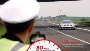 Odsetek kierowców przekraczających dopuszczalną prędkość