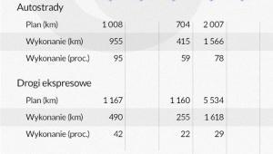 Autostrady i drogi ekspresowe