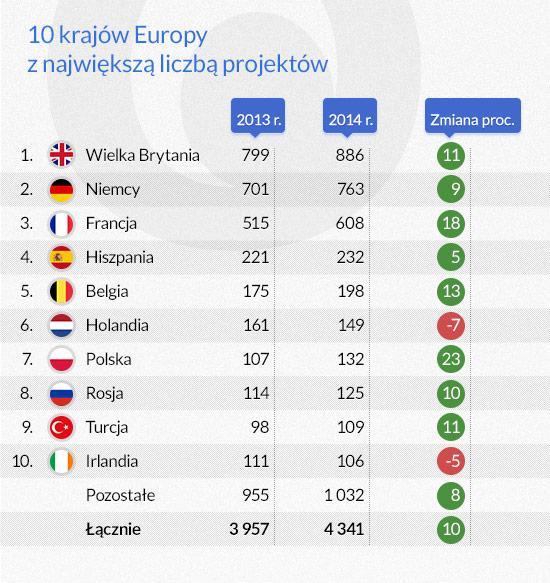 10 krajów Europy z największą liczbą projektów (infografika Dariusz Gąszczyk)