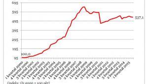 Ceny nieruchomości w Rosji