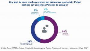 Marki made in Poland na rynku dóbr luksusowych