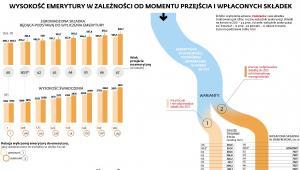 Wysokość  emerytury  w zależności  od momentu  przejścia  i wpłaconych  składek - wiek 60 lat podwójna minimalna