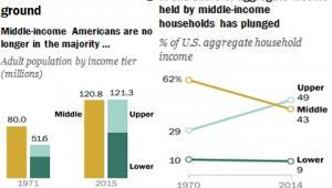 Klasa średnia w USA nie jest dłużej większością, źródło: Pew Research Center