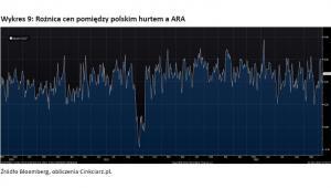 Wykres 9 - Rożnica cen pomiędzy polskim hurtem a ARA