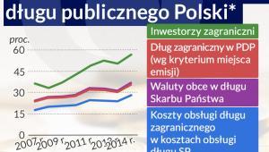 Udział zagranicy w finansowaniu długu publicznego Polski