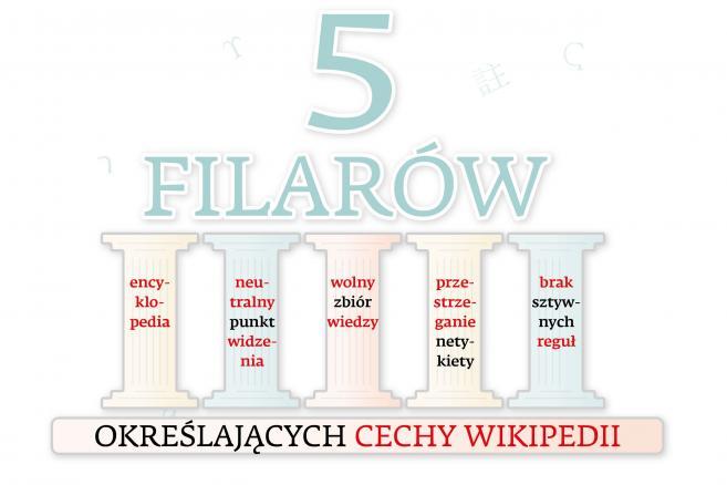 Wikipedia - 5 filarów określających cechy Wikipedii