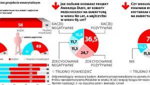 Polacy o prezydenckim projekcie emerytalnym