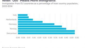 Imigracja z krajów UE jako odsetek ludności kraju przyjmującego