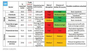 Wpływ Brexitu na brytyjskie branże eksportowe