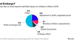 Wpływ embarga na żywność na inflację
