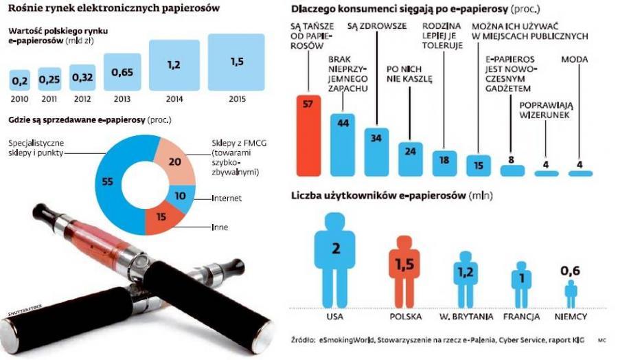 Rośnie rynek e-papierosów