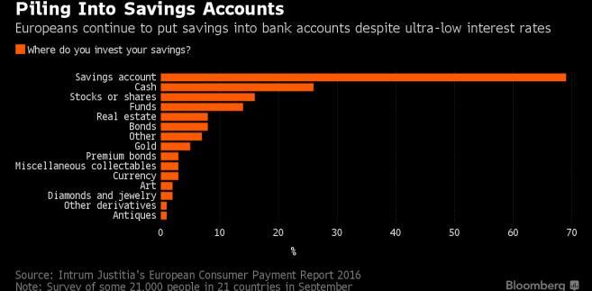 Gdzie Europejczycy lokują swoje oszczędności?