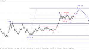 Wykres 1. Indeks dolara w długim terminie (świece tygodniowe)