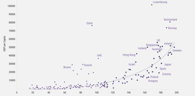 WYniki rankingu Indigo kontra PKB per capita, źródło: global-perspectives.org.uk