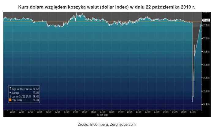 Kurs dolara względem koszyka walut (dollar index) w dniu 22 października 2010 r.