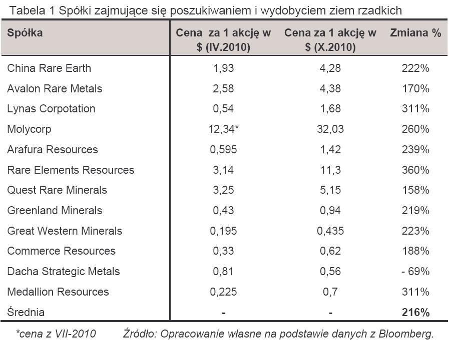 Dziennik inwestora forex