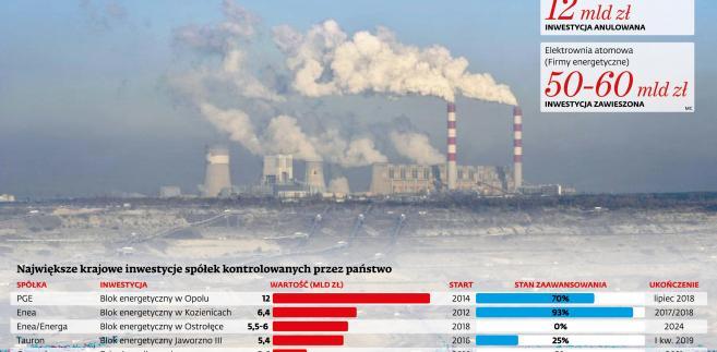 Największe krajowe inwestycje spółek kontrolowanych przez SP