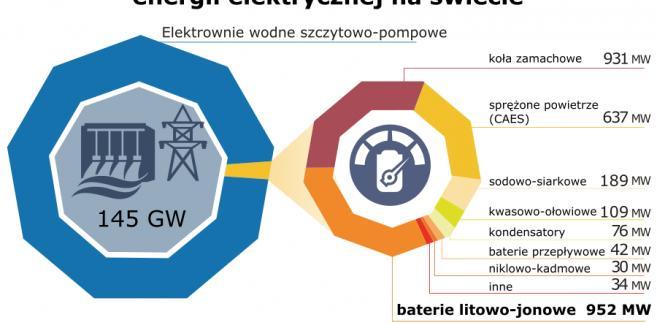 Udział i moc różnych technologii magazynowania energii