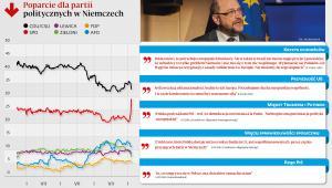Poparcie dla partii politycznych w Niemczech