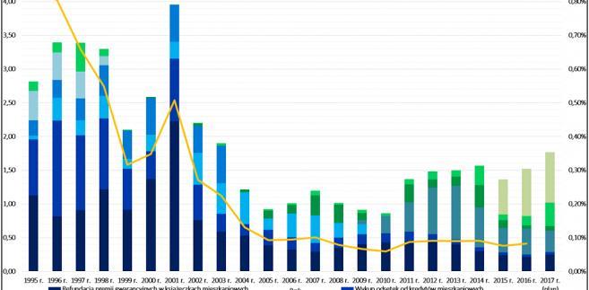 Struktura i poziom bezpośrednich wydatków mieszkaniowych budżetu państwa w latach 1995-2017