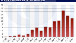 Chińskie pożyczki dla Afryki (graf. Obserwator Finansowy)
