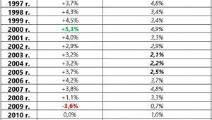 Roczne zmiany PKB i stopy międzybankowej w Hiszpanii