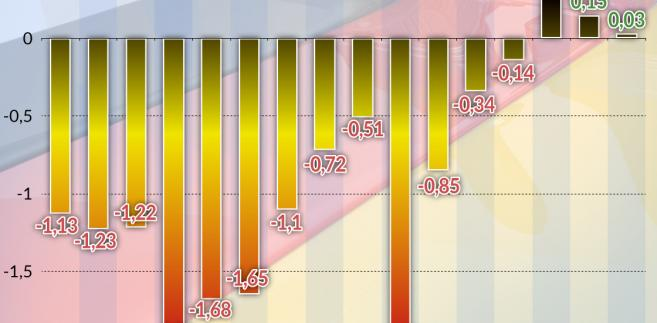 saldo budżetu rfn (graf. Obserwator Finansowy)