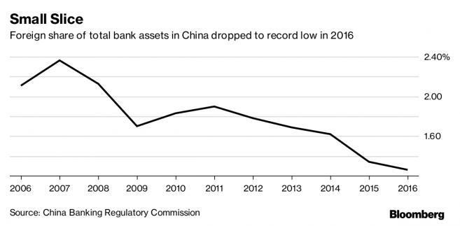 Udział zagranicznych podmiotów w chińskich bankowych aktywach