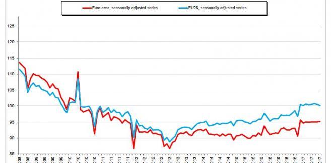 Budownictwo w UE - źródło: Eurostat