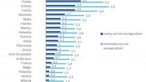 Prognozowany wzrost wynagrodzeń nominalnych i realnych w poszczególnych krajach Unii Europejskiej w 2018 roku (w %), źródło: Sedlak & Sedlak