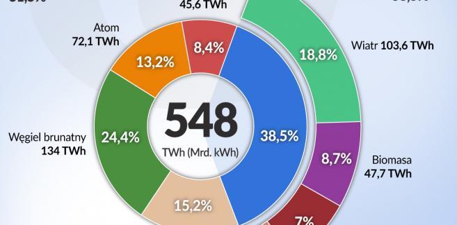 Niemcy - miks energetyczny w 2017 r. (graf. Obserwator Finansowy)