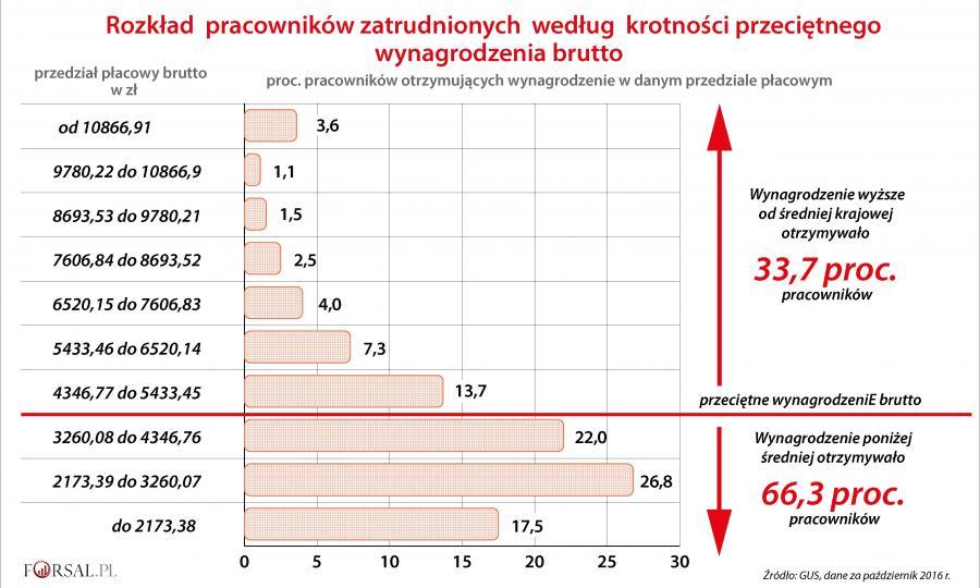 Rozkład pracowników zatrudnionych według krotności przeciętnego wynagrodzenia