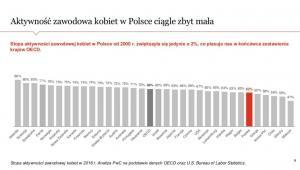 Women in Work Index - aktywność zawodowa