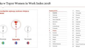 Women in Work Index PwC