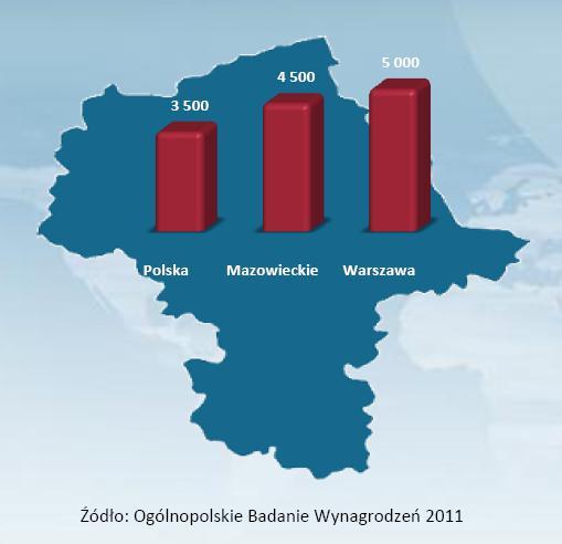 Średnie wynagrodzenie w woj. mazowieckim na tle średniej krajowej