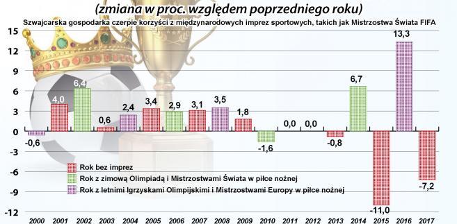 Szwajcarska gospodarka czerpie korzyści z międzynarodowych imprez sportowych, takich jak Mistrzostwa Świata FIFA.jpg