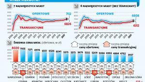 Ceny mieszkań - rynek pierowtny
