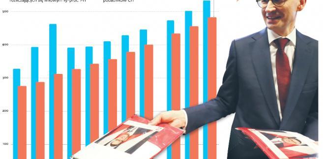 Przedsiębiorcy i ich podatki
