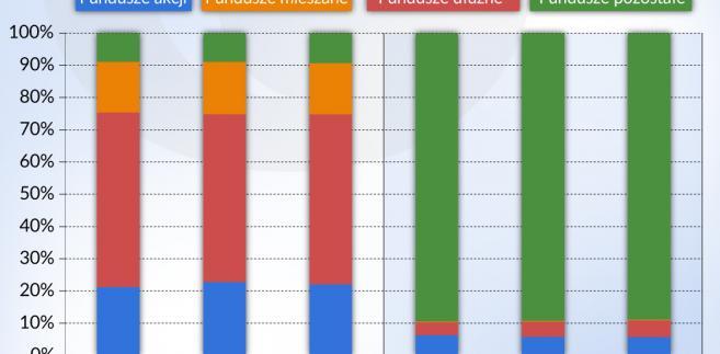 Fundusze inwestycyjne (graf. Obserwator Finansowy)
