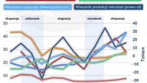 Rynek-mieszkaniowy (graf. Obserwator Finansowy)