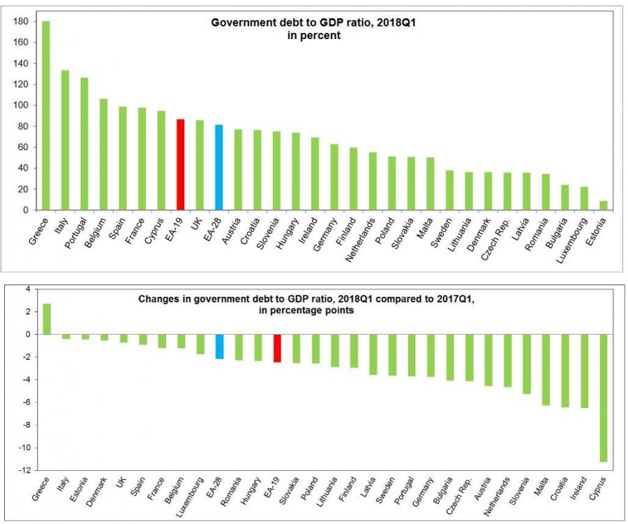 U góry: Zadłużenie krajów UE w relacji do PKB w I kw. 2018 roku. U dołu: zmiana zadłużenia w relacji do PKB krajów UE w I kw. 2018 względem I kw. 2017 roku. Źródło: Eurostat