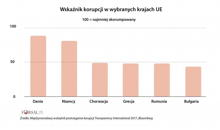 Wskaźnik postrzegania korupcji