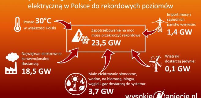 Zapotrzebowanie na moc w Polsce, źródło: Wysokie Napięcie