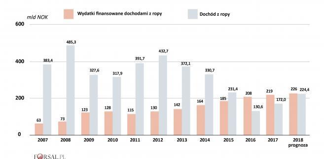 Norwegia - dochody z ropy i wydatki