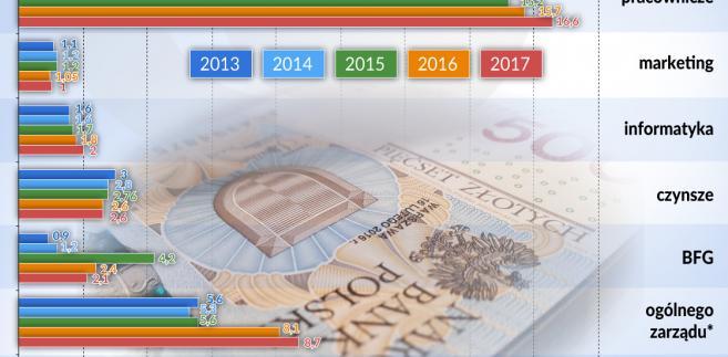 Banki Polska struktura kosztów (graf. Obserwator Finansowy)