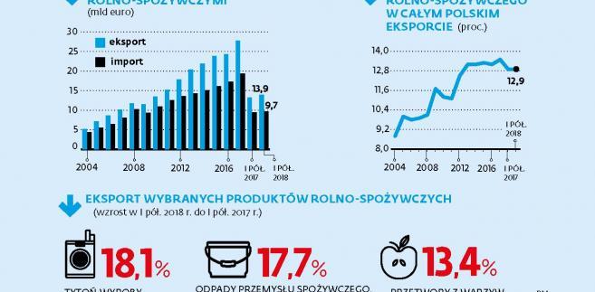 Branża rolno-spożywcza - eksport (c)(p)