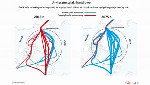 Arktyczne szlaki handlowe teraz i w przyszłości